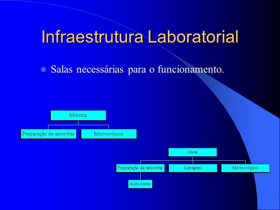 Infraestrutura Laboratorial