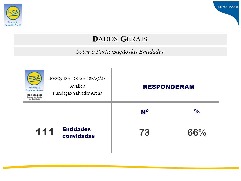 111 73 66% DADOS GERAIS Sobre a Participação das Entidades RESPONDERAM