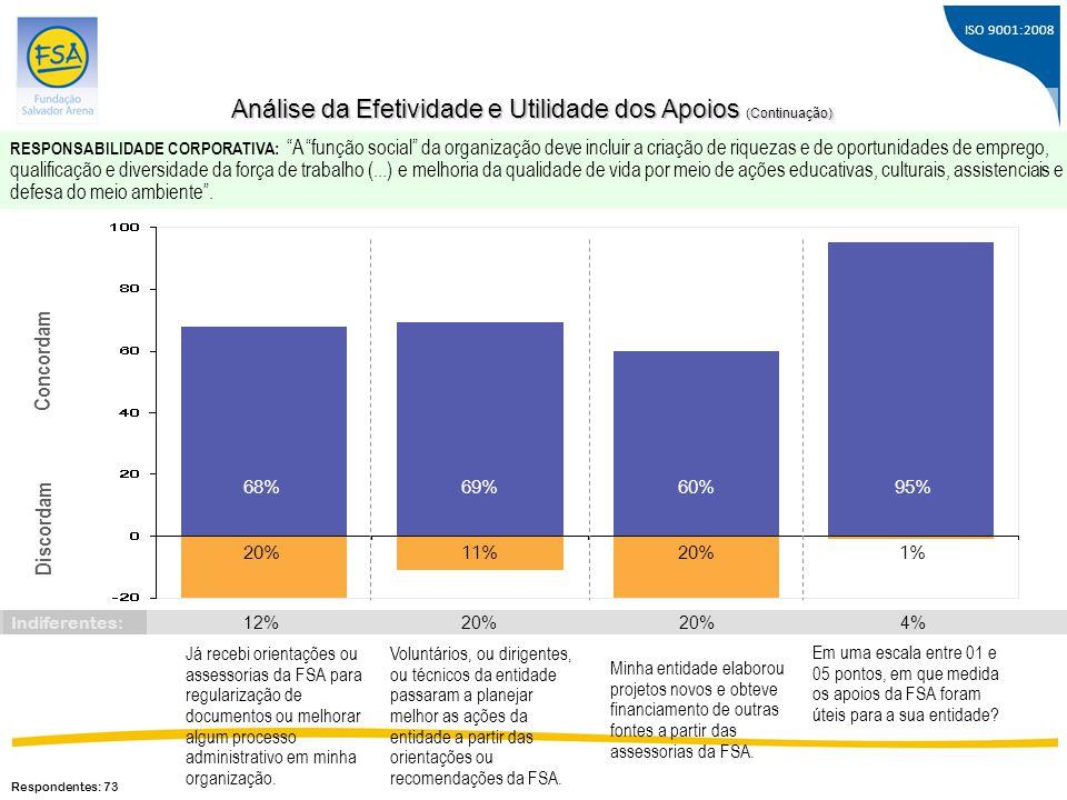 Análise da Efetividade e Utilidade dos Apoios (Continuação)