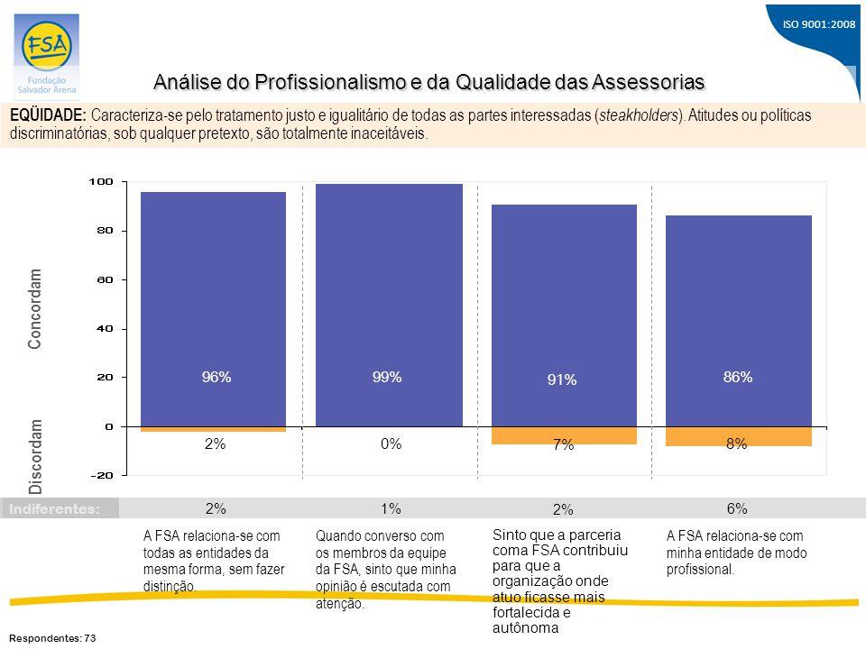 Análise do Profissionalismo e da Qualidade das Assessorias