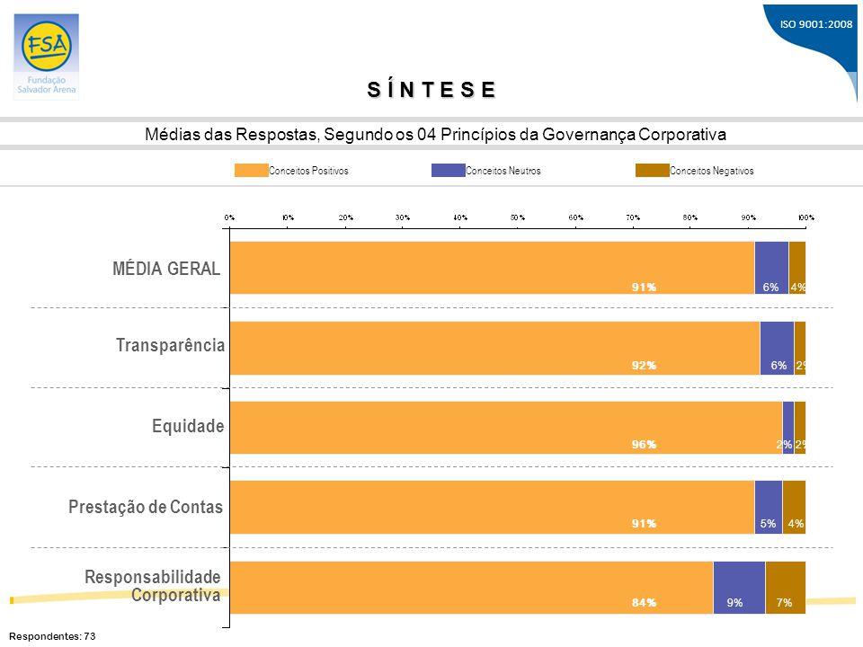 S Í N T E S E MÉDIA GERAL Transparência Equidade Prestação de Contas