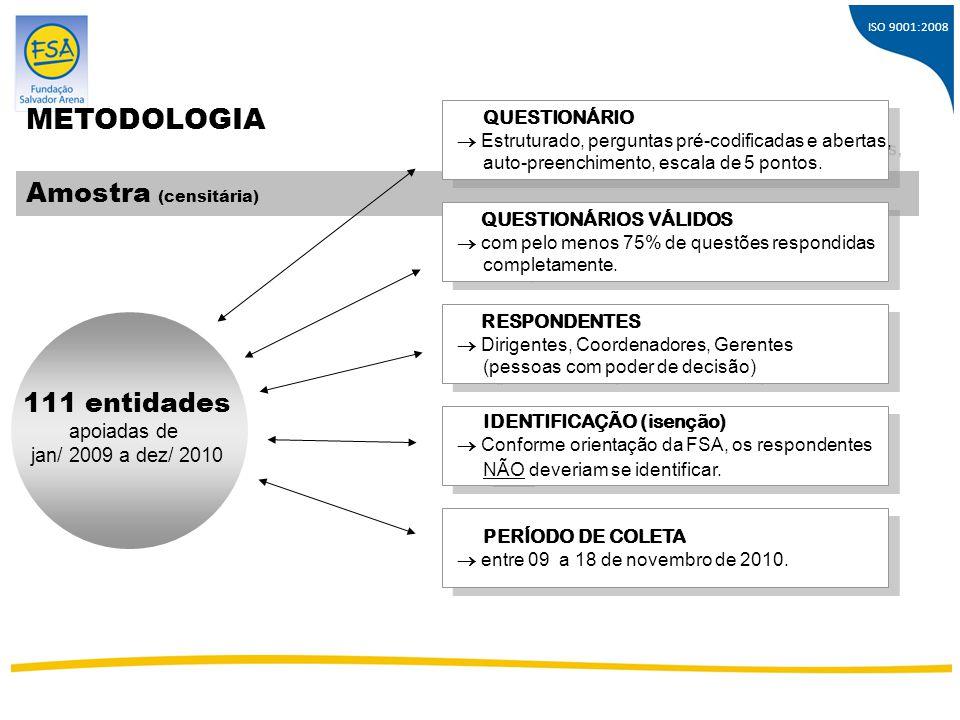 METODOLOGIA Amostra (censitária) 111 entidades apoiadas de
