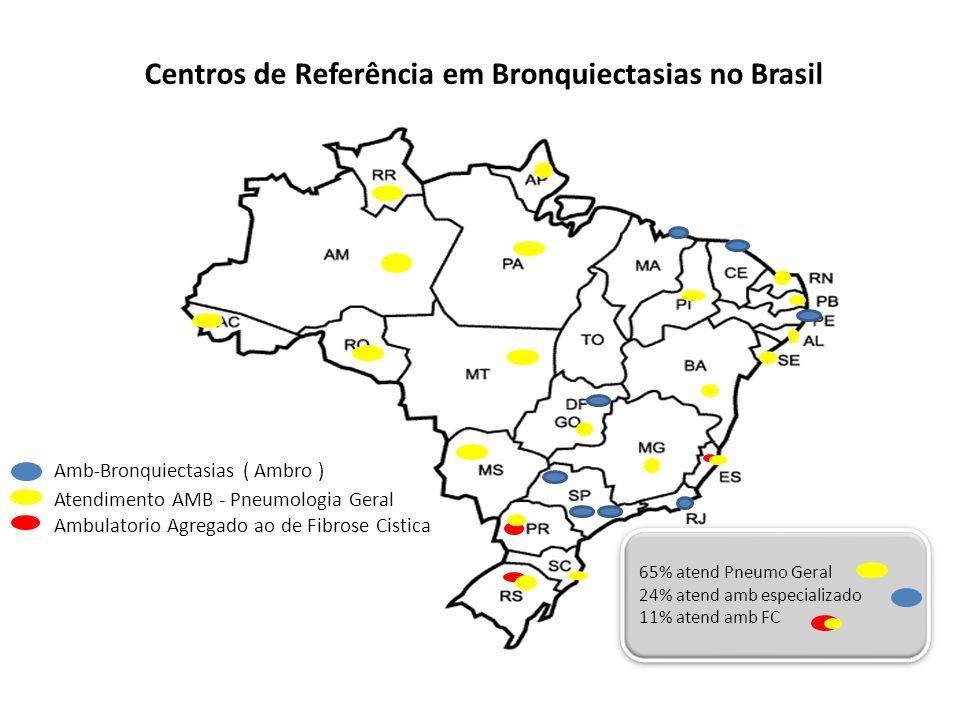 Centros de Referência em Bronquiectasias no Brasil
