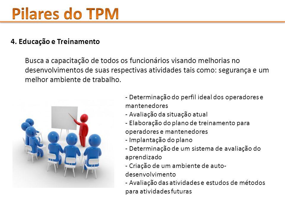 Pilares do TPM 4. Educação e Treinamento