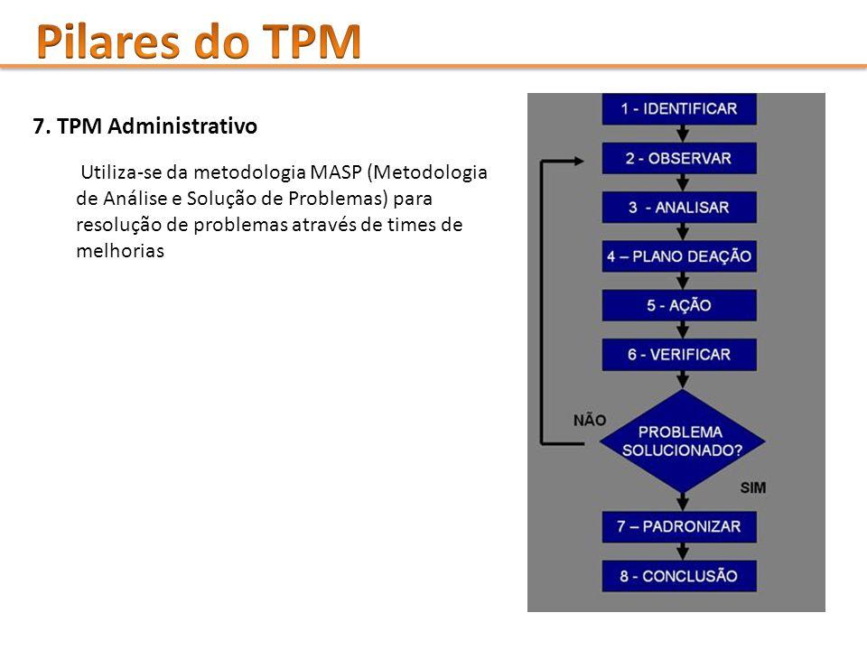 Pilares do TPM 7. TPM Administrativo