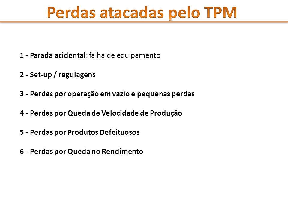 Perdas atacadas pelo TPM