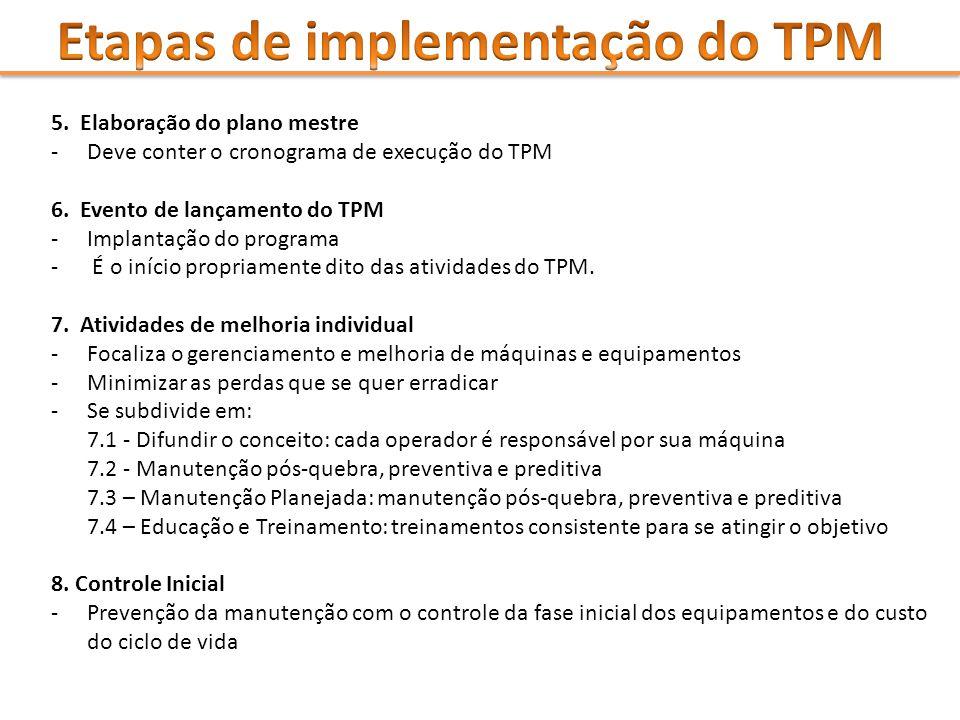 Etapas de implementação do TPM