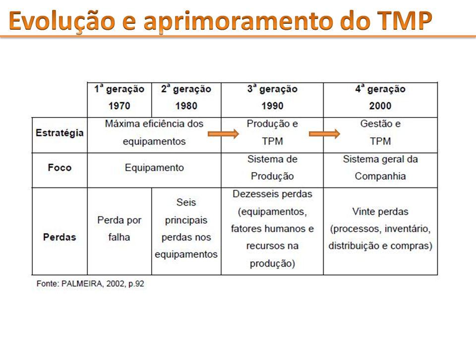 Evolução e aprimoramento do TMP