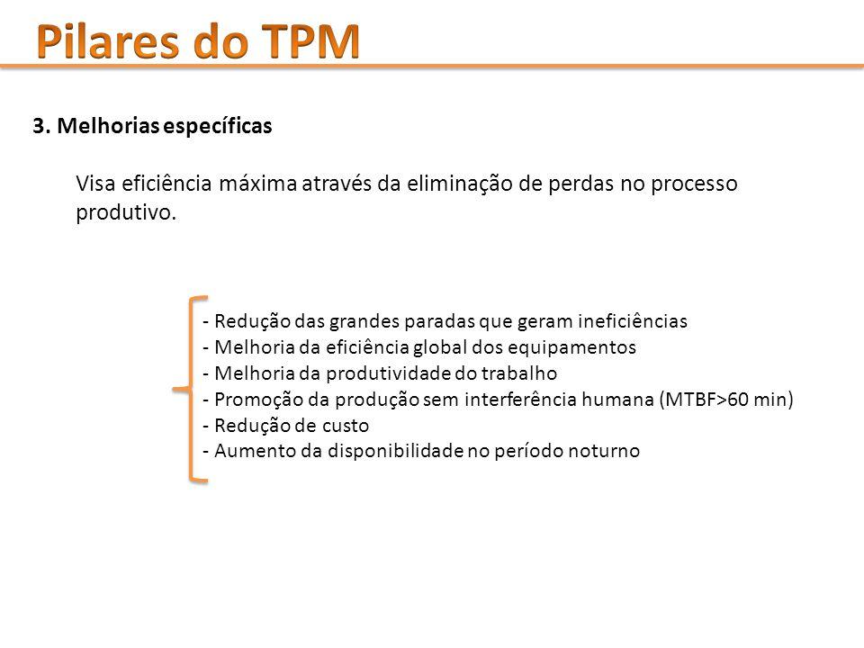 Pilares do TPM 3. Melhorias específicas