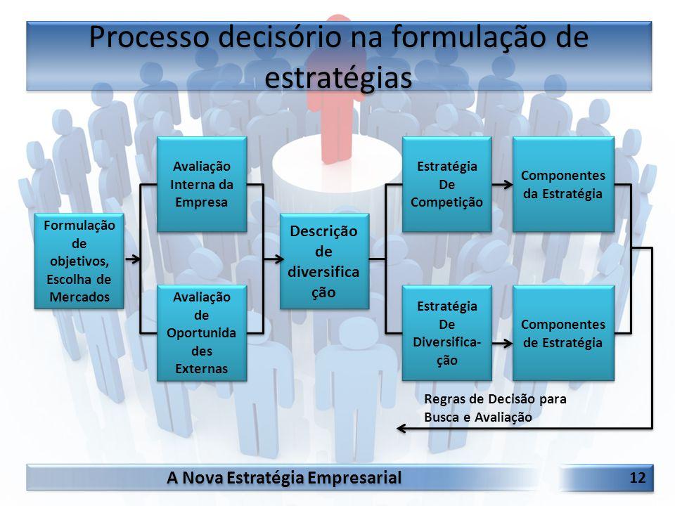 Processo decisório na formulação de estratégias