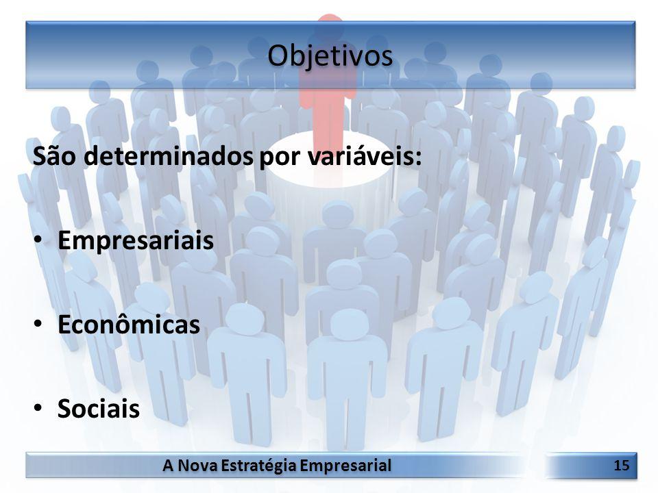Objetivos São determinados por variáveis: Empresariais Econômicas