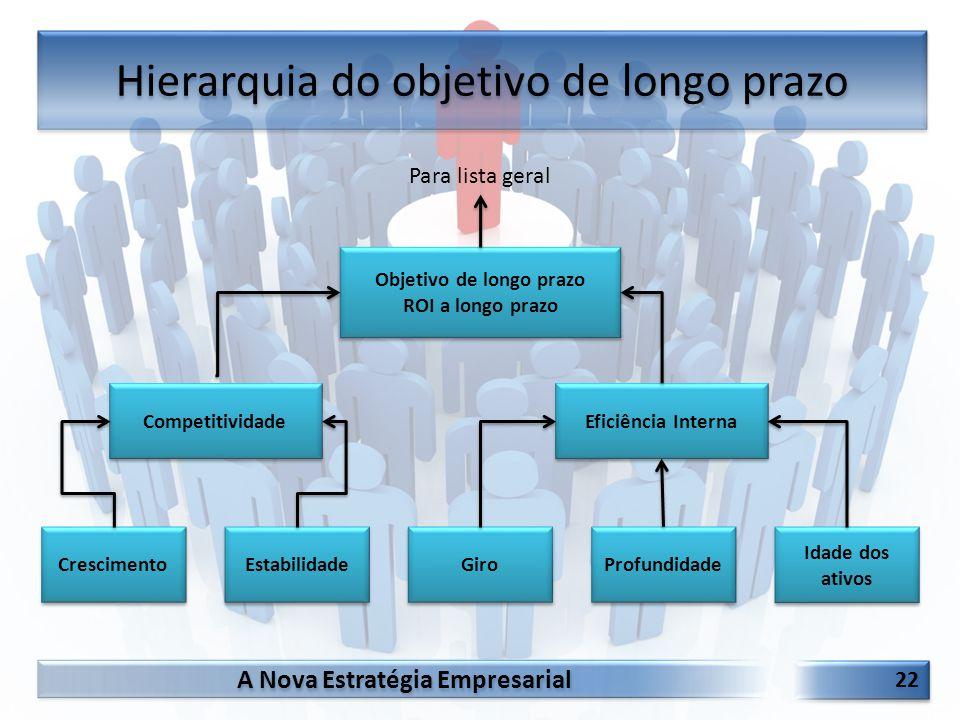 Hierarquia do objetivo de longo prazo