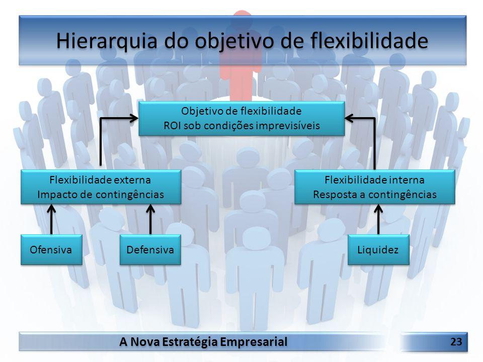 Hierarquia do objetivo de flexibilidade