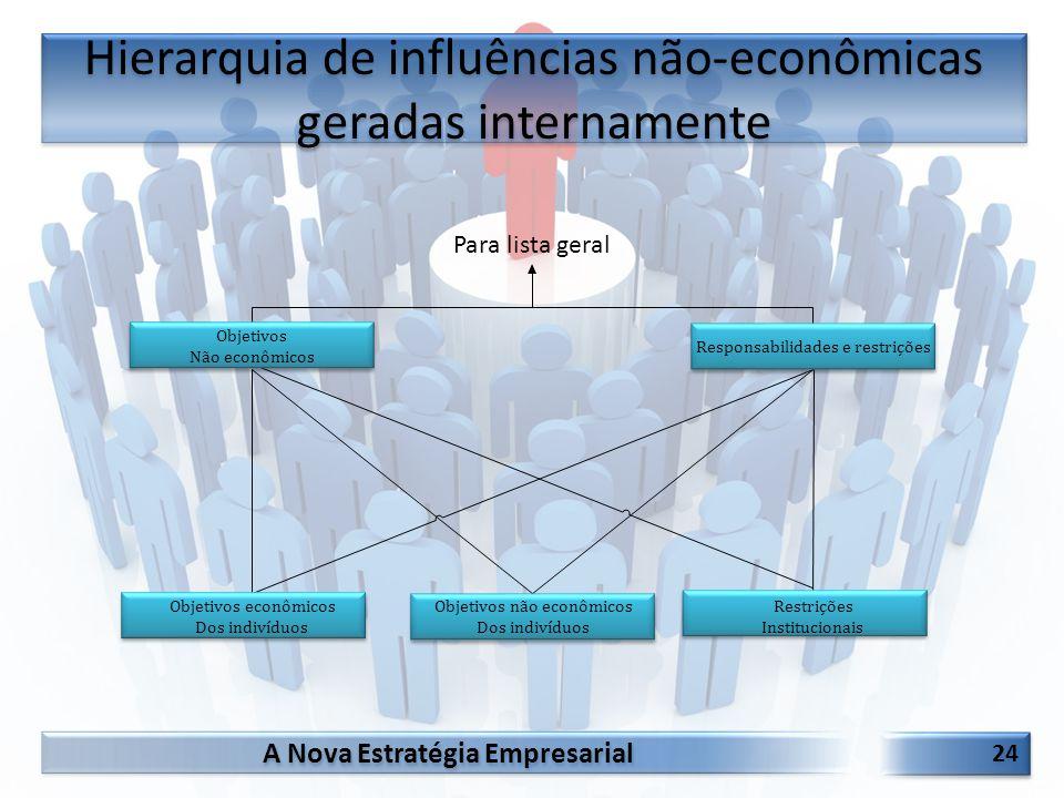 Hierarquia de influências não-econômicas geradas internamente