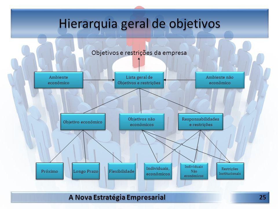 Hierarquia geral de objetivos