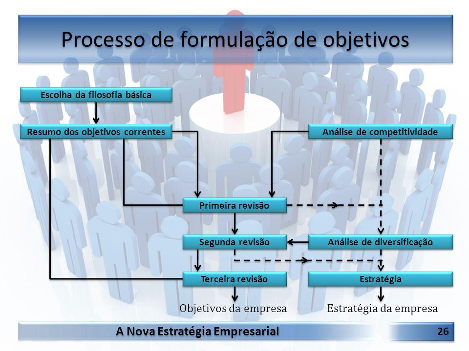 Processo de formulação de objetivos