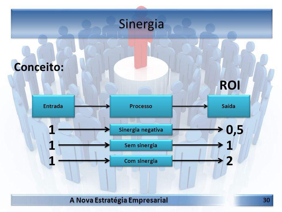 Sinergia ROI 1 0,5 1 1 1 2 Conceito: Entrada Processo Saída