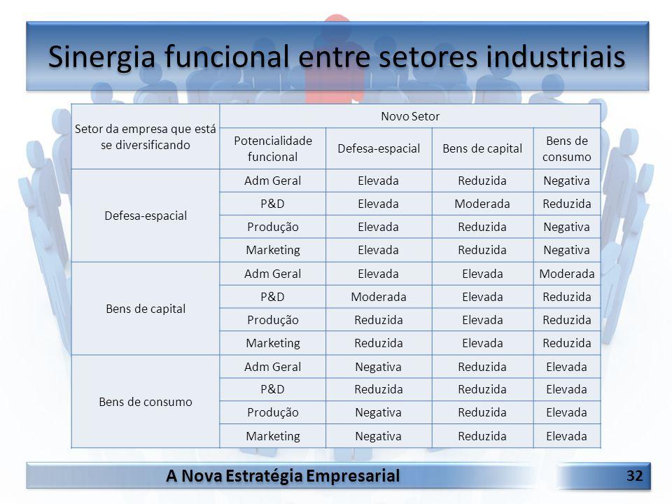 Sinergia funcional entre setores industriais