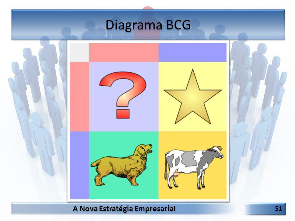 Diagrama BCG