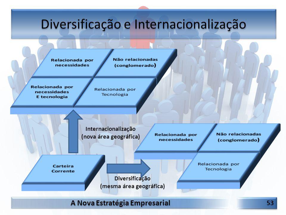 Diversificação e Internacionalização
