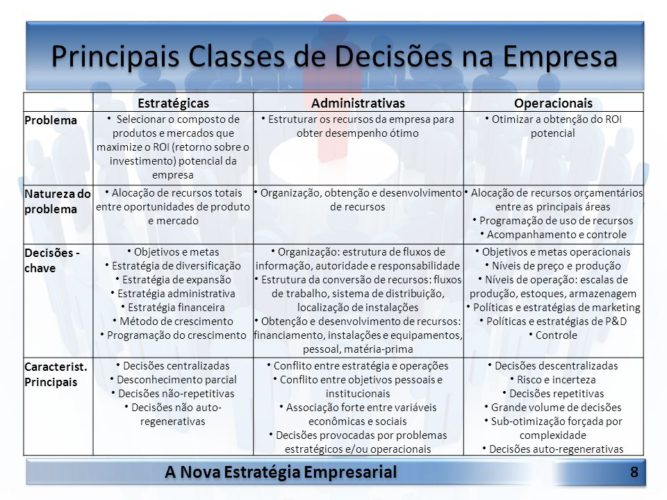 Principais Classes de Decisões na Empresa