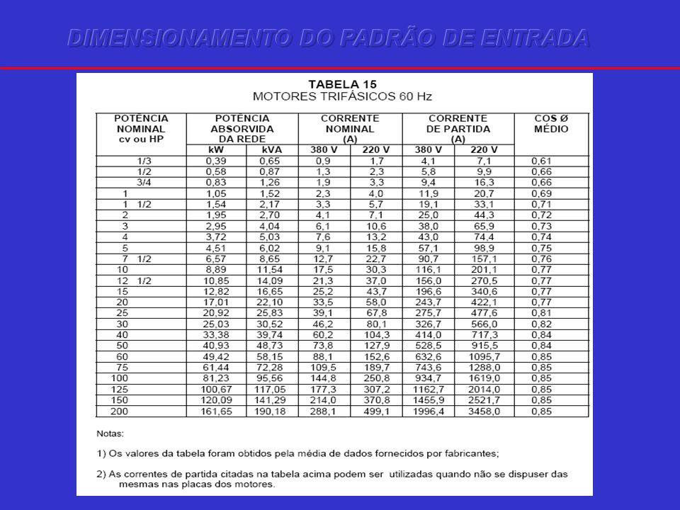 DIMENSIONAMENTO DO PADRÃO DE ENTRADA