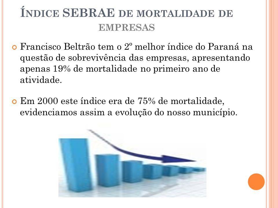 Índice SEBRAE de mortalidade de empresas
