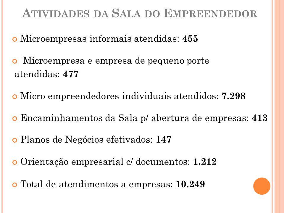 Atividades da Sala do Empreendedor