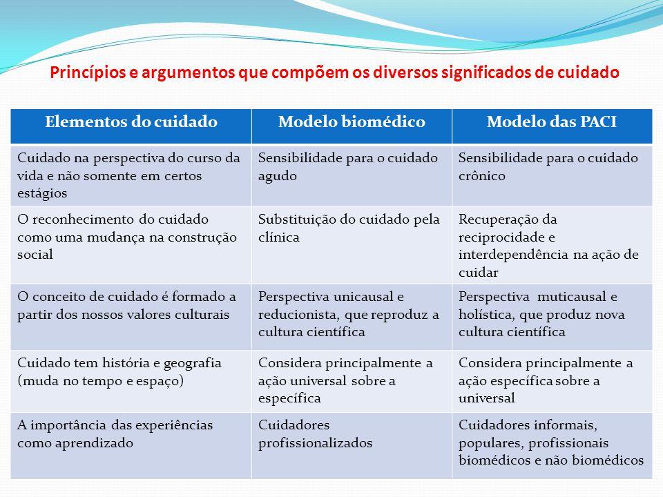 Princípios e argumentos que compõem os diversos significados de cuidado