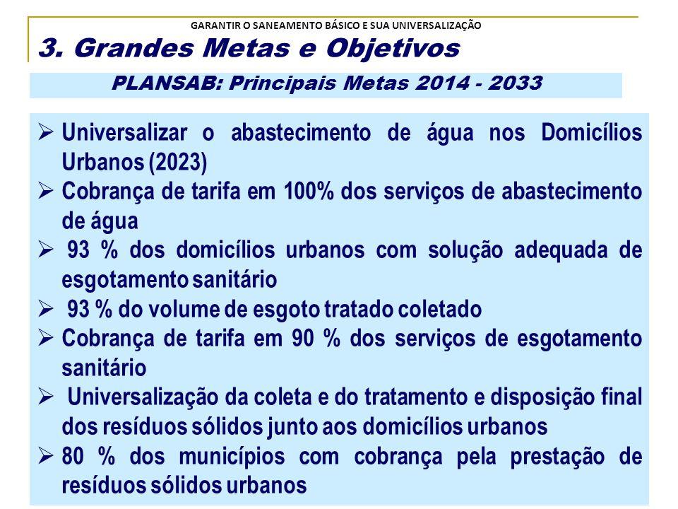 PLANSAB: Principais Metas 2014 - 2033