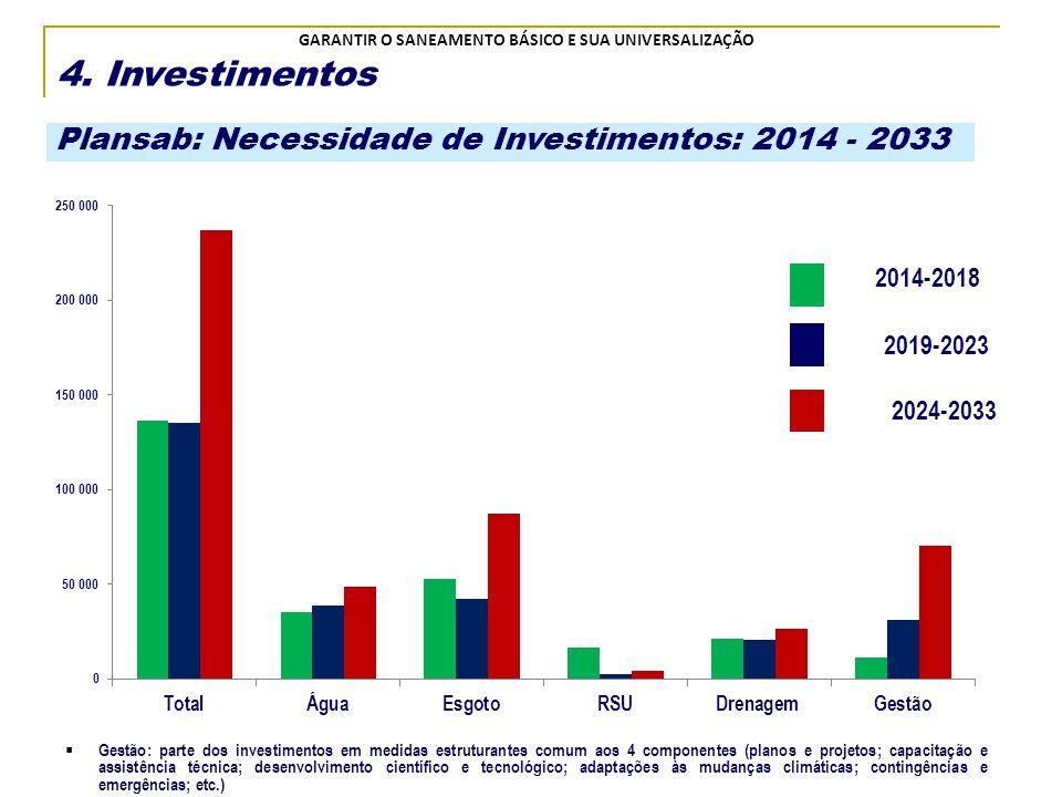 4. Investimentos Plansab: Necessidade de Investimentos: 2014 - 2033