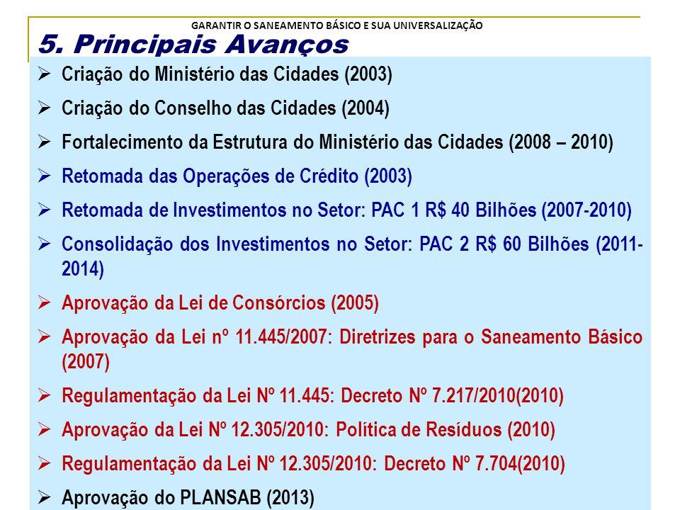 5. Principais Avanços Criação do Ministério das Cidades (2003)