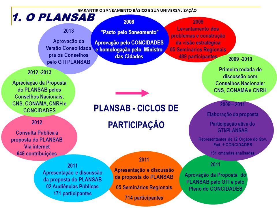 1. O PLANSAB PLANSAB - CICLOS DE PARTICIPAÇÃO 2008