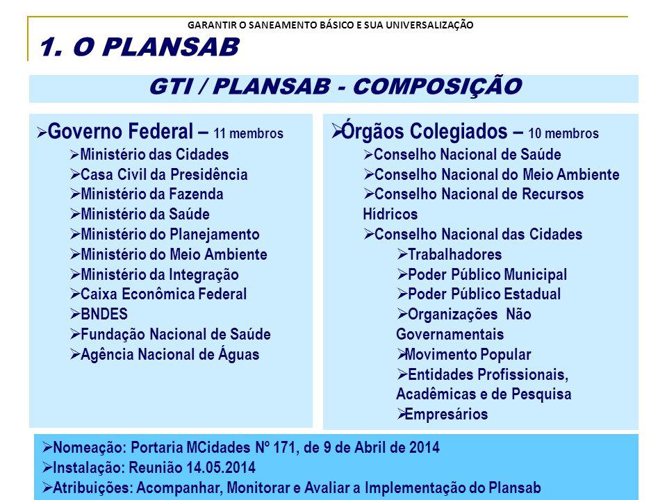 GTI / PLANSAB - COMPOSIÇÃO