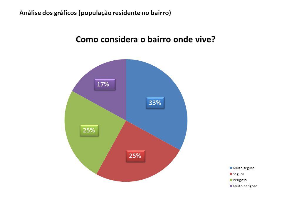 Análise dos gráficos (população residente no bairro)