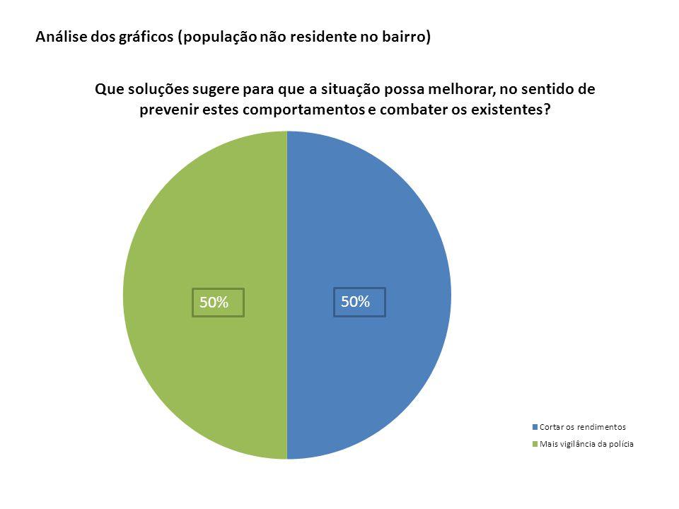Análise dos gráficos (população não residente no bairro)