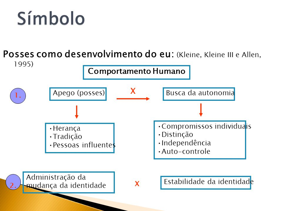 Símbolo Posses como desenvolvimento do eu: (Kleine, Kleine III e Allen, 1995) Comportamento Humano.