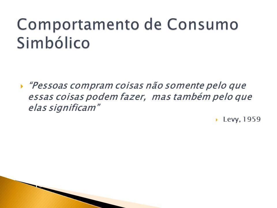 Comportamento de Consumo Simbólico
