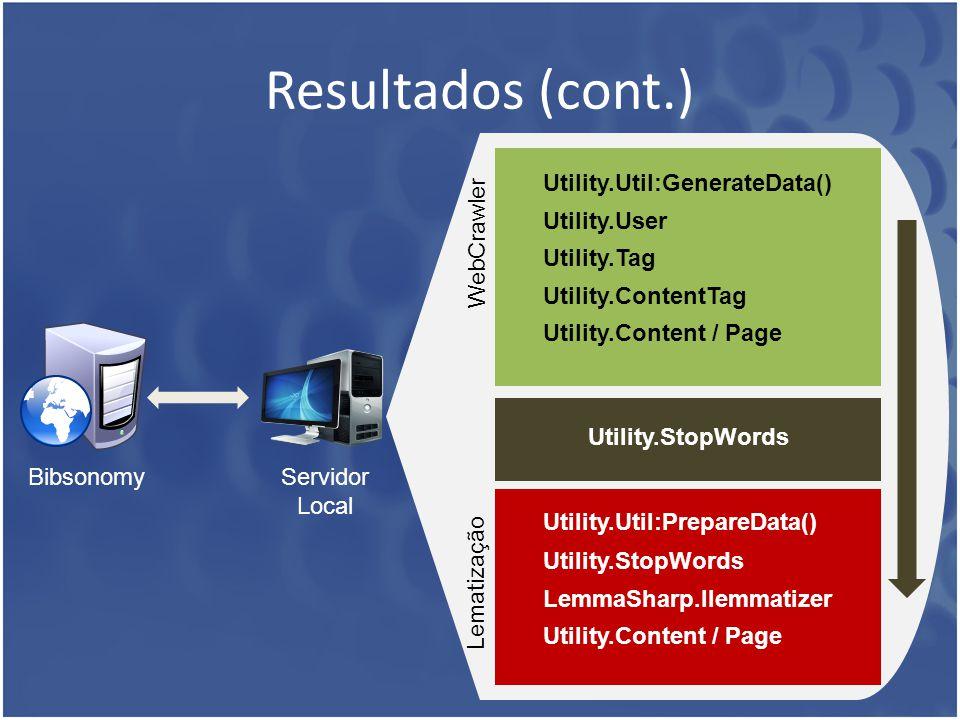 Resultados (cont.) WebCrawler Utility.Util:GenerateData() Utility.User