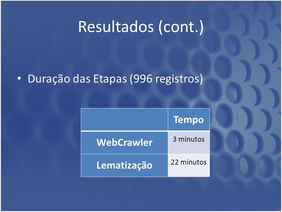 Resultados (cont.) Duração das Etapas (996 registros) Tempo WebCrawler