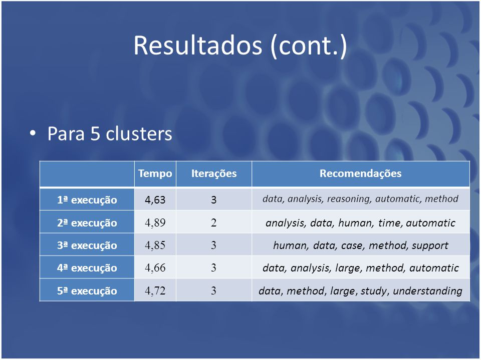 Resultados (cont.) Para 5 clusters Tempo Iterações Recomendações