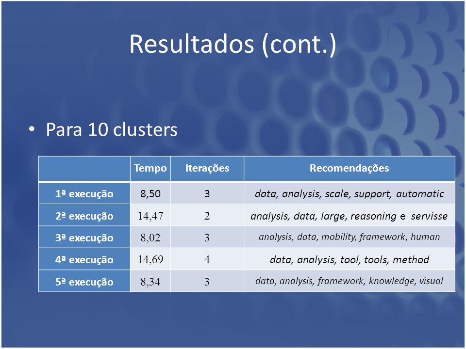 Resultados (cont.) Para 10 clusters Tempo Iterações Recomendações