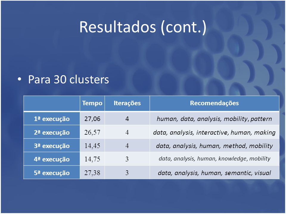 Resultados (cont.) Para 30 clusters Tempo Iterações Recomendações