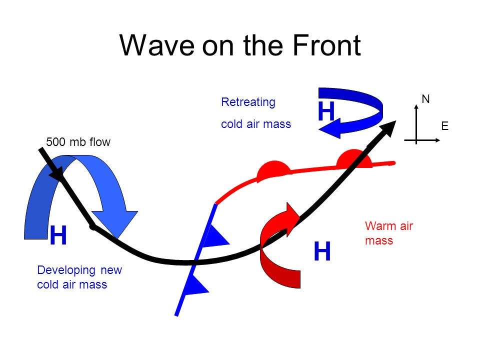 Wave on the Front H H H N Retreating cold air mass E 500 mb flow