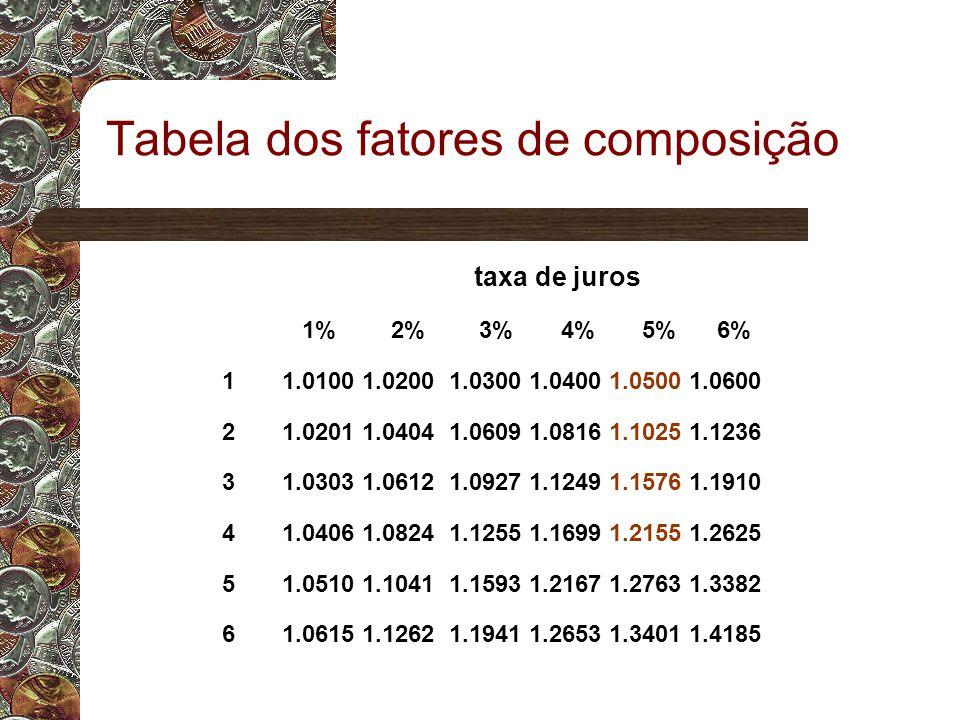 Tabela dos fatores de composição