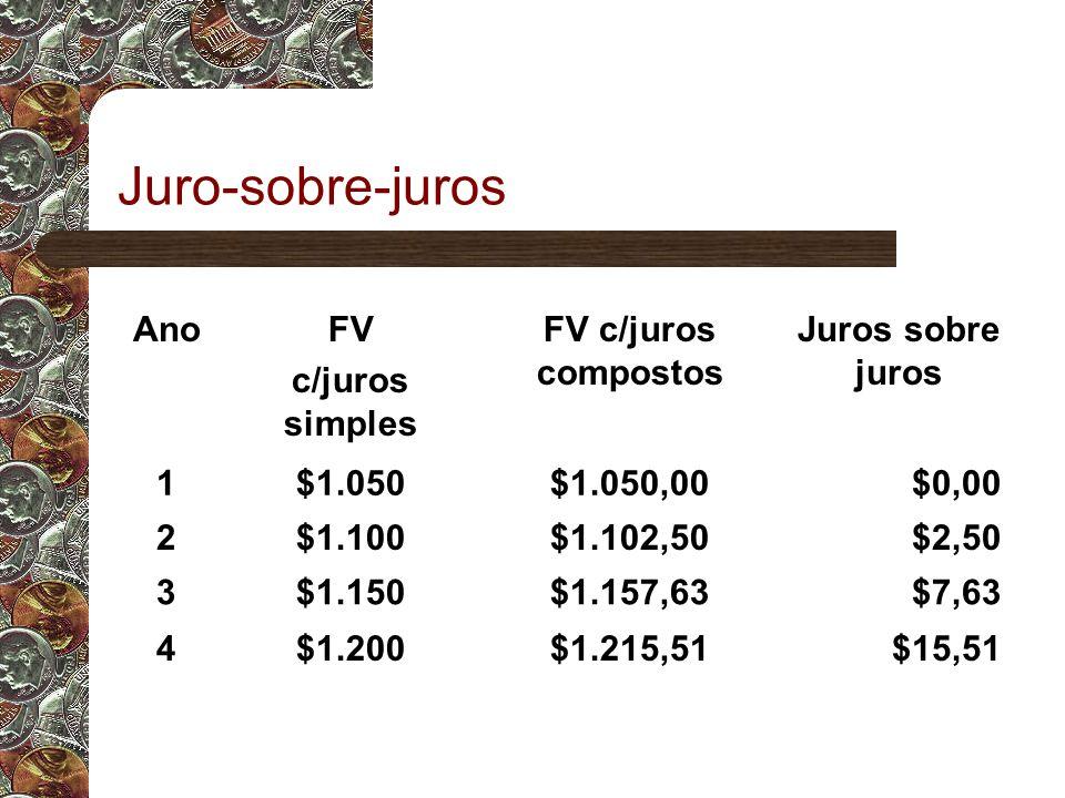 Juro-sobre-juros Ano FV c/juros simples FV c/juros compostos