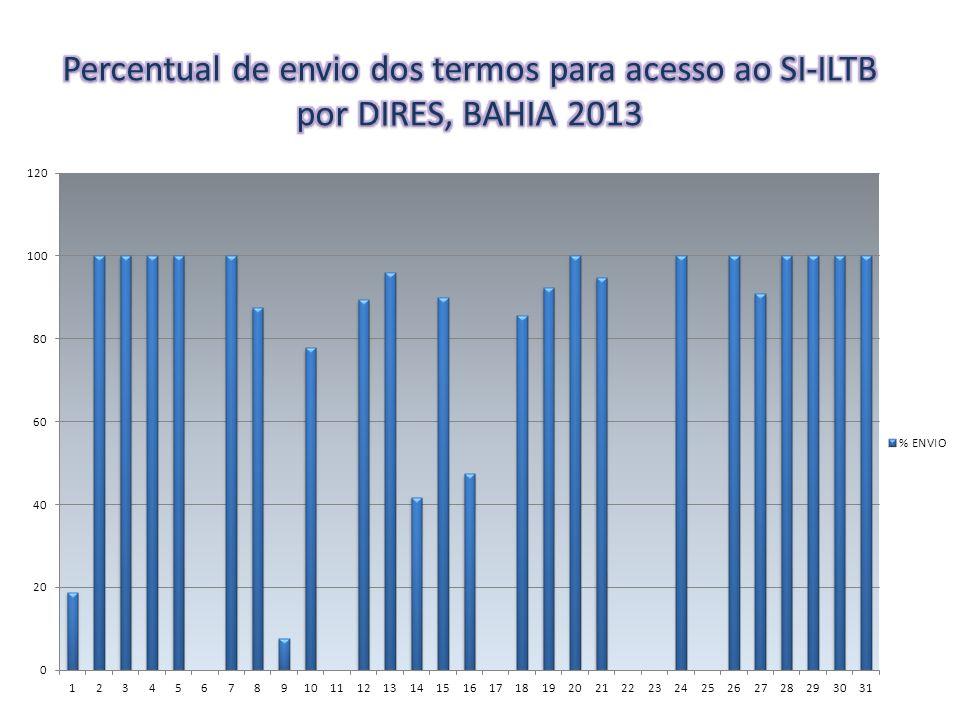 Percentual de envio dos termos para acesso ao SI-ILTB por DIRES, BAHIA 2013