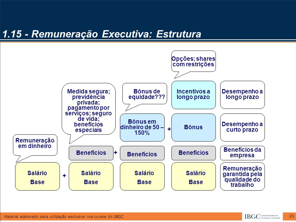 1.15 - Remuneração Executiva: Estrutura