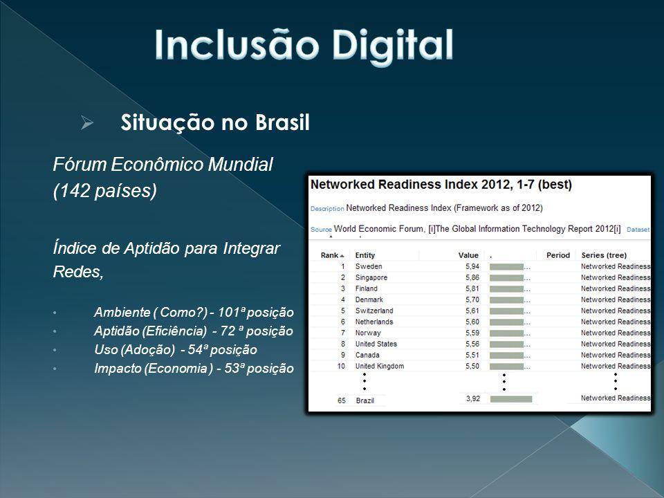 Inclusão Digital Situação no Brasil Fórum Econômico Mundial