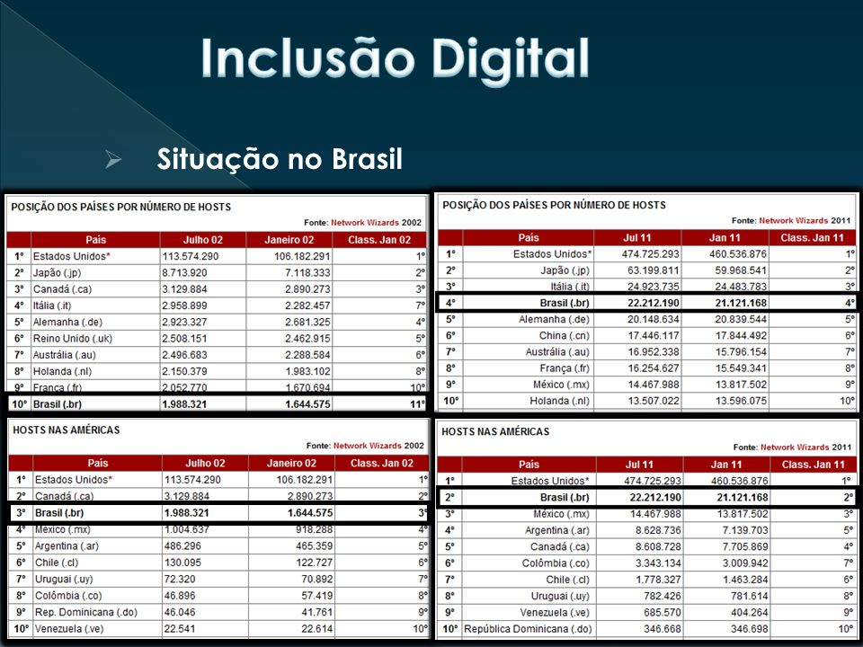 Inclusão Digital Situação no Brasil